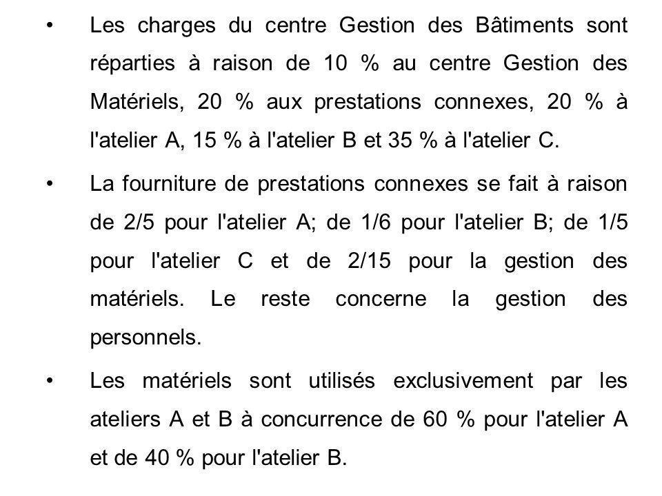 Les charges du centre Gestion des Bâtiments sont réparties à raison de 10 % au centre Gestion des Matériels, 20 % aux prestations connexes, 20 % à l'a