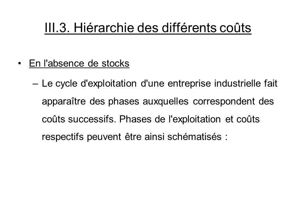 III.3. Hiérarchie des différents coûts En l'absence de stocks –Le cycle d'exploitation d'une entreprise industrielle fait apparaître des phases auxque