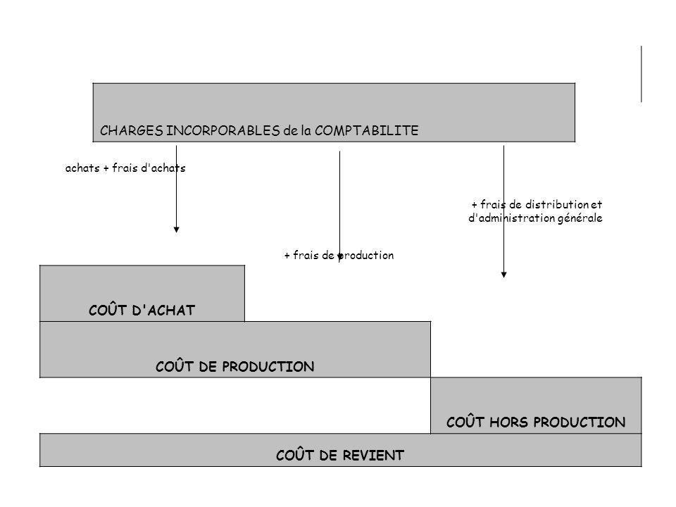 achats + frais d'achats + frais de production + frais de distribution et d'administration générale COÛT D'ACHAT COÛT DE PRODUCTION COÛT HORS PRODUCTIO