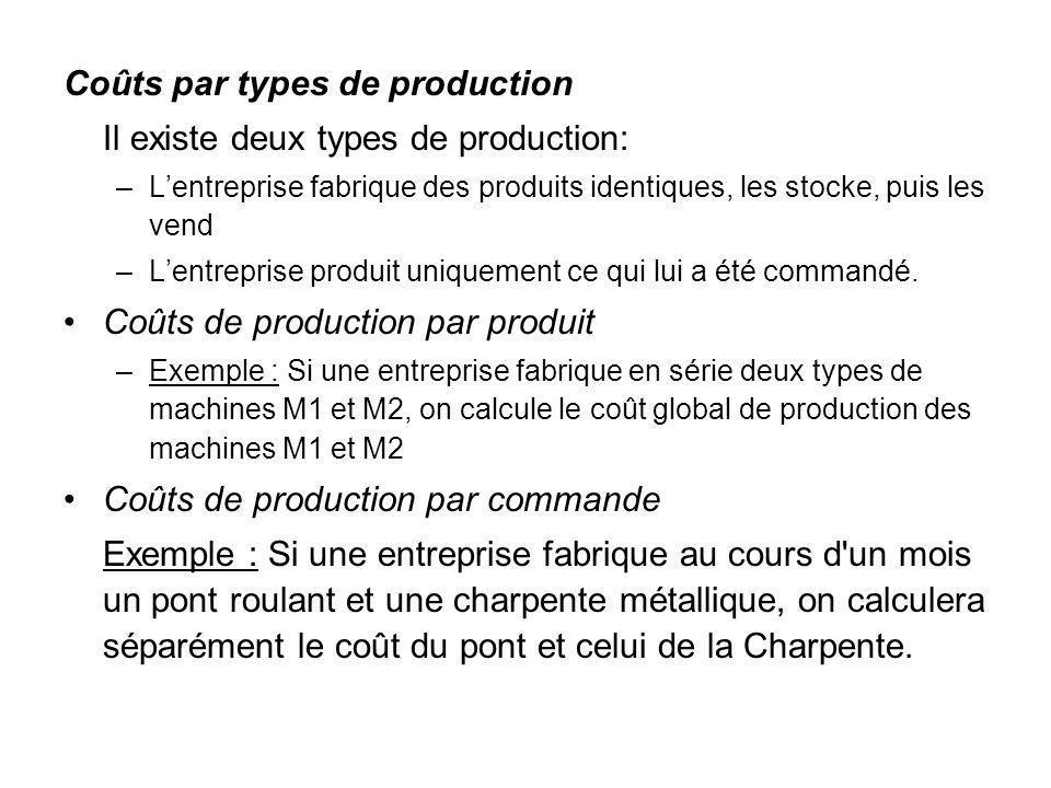 Coûts par types de production Il existe deux types de production: –Lentreprise fabrique des produits identiques, les stocke, puis les vend –Lentrepris