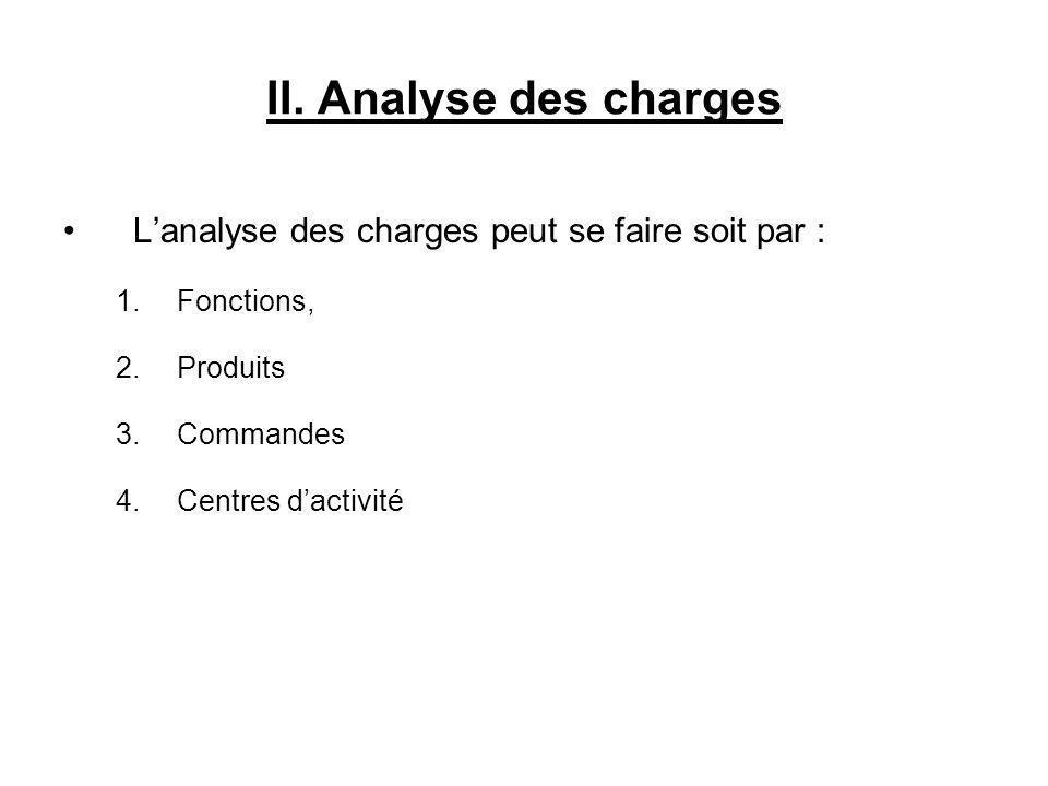 II. Analyse des charges Lanalyse des charges peut se faire soit par : 1.Fonctions, 2.Produits 3.Commandes 4.Centres dactivité