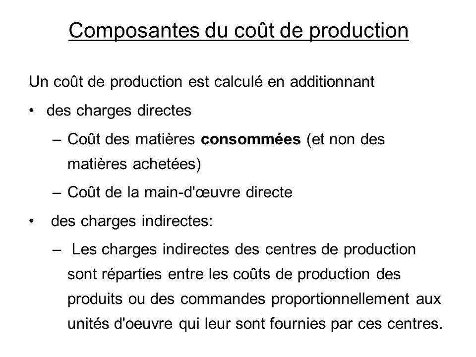 Composantes du coût de production Un coût de production est calculé en additionnant des charges directes –Coût des matières consommées (et non des mat