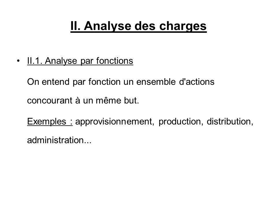 II. Analyse des charges II.1. Analyse par fonctions On entend par fonction un ensemble d'actions concourant à un même but. Exemples : approvisionnemen