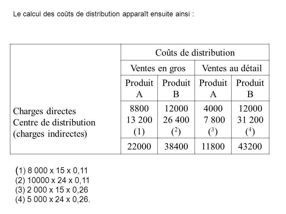 Charges directes Centre de distribution (charges indirectes) Coûts de distribution Ventes en grosVentes au détail Produit A Produit B Produit A Produi