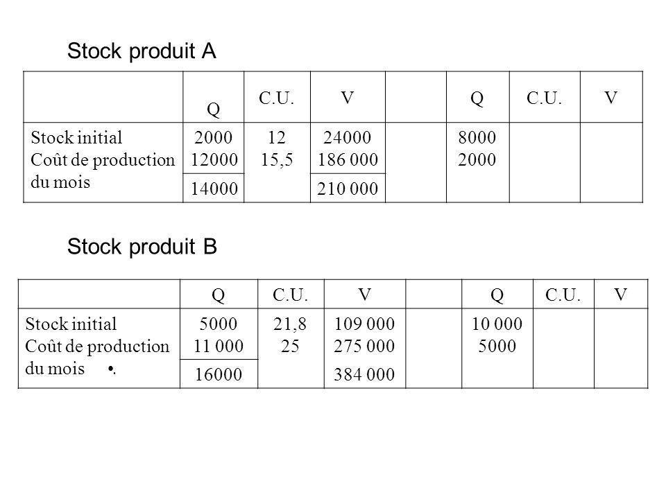Stock produit A Q C.U.VQ V Stock initial Coût de production du mois 2000 12000 12 15,5 24000 186 000 8000 2000 14000210 000 Stock produit B QC.U.VQ V