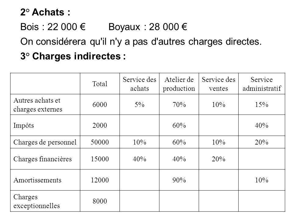 2° Achats : Bois : 22 000 Boyaux : 28 000 On considérera qu'il n'y a pas d'autres charges directes. 3° Charges indirectes : Total Service des achats A