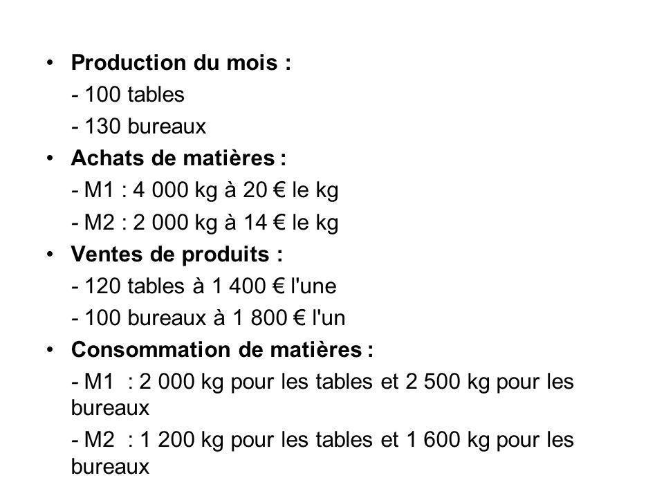 Production du mois : - 100 tables - 130 bureaux Achats de matières : - M1 : 4 000 kg à 20 le kg - M2 : 2 000 kg à 14 le kg Ventes de produits : - 120