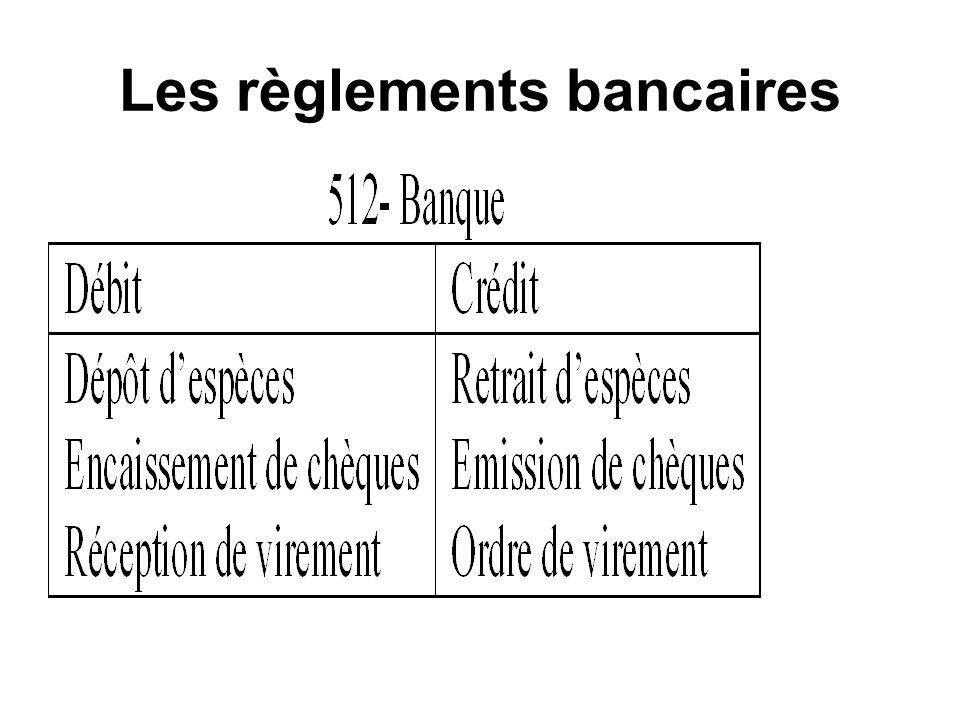 Les règlements bancaires