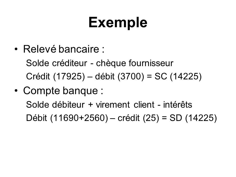 Exemple Relevé bancaire : Solde créditeur - chèque fournisseur Crédit (17925) – débit (3700) = SC (14225) Compte banque : Solde débiteur + virement client - intérêts Débit (11690+2560) – crédit (25) = SD (14225)