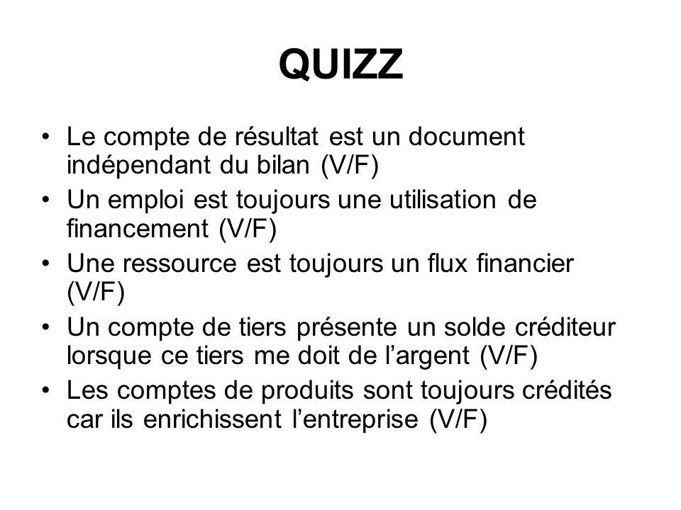 QUIZZ Le compte de résultat est un document indépendant du bilan (V/F) Un emploi est toujours une utilisation de financement (V/F) Une ressource est toujours un flux financier (V/F) Un compte de tiers présente un solde créditeur lorsque ce tiers me doit de largent (V/F) Les comptes de produits sont toujours crédités car ils enrichissent lentreprise (V/F)