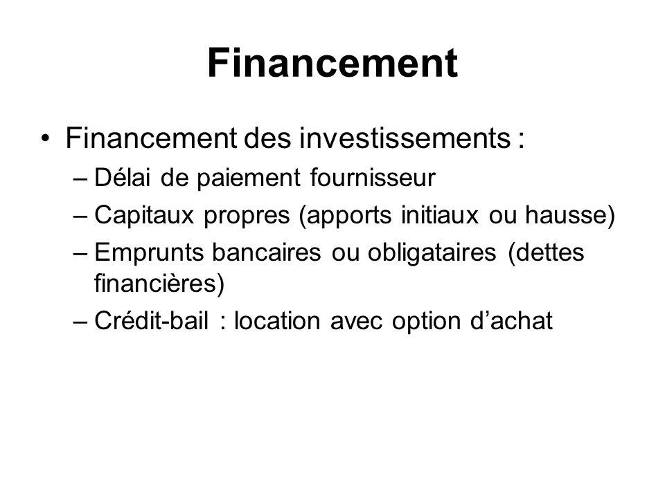 Financement Financement des investissements : –Délai de paiement fournisseur –Capitaux propres (apports initiaux ou hausse) –Emprunts bancaires ou obligataires (dettes financières) –Crédit-bail : location avec option dachat
