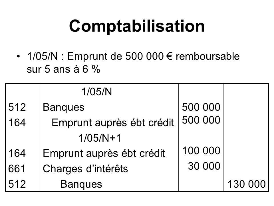 Comptabilisation 1/05/N : Emprunt de 500 000 remboursable sur 5 ans à 6 % 512 164 661 512 1/05/N Banques Emprunt auprès ébt crédit 1/05/N+1 Emprunt auprès ébt crédit Charges dintérêts Banques500 000 100 000 30 000 130 000