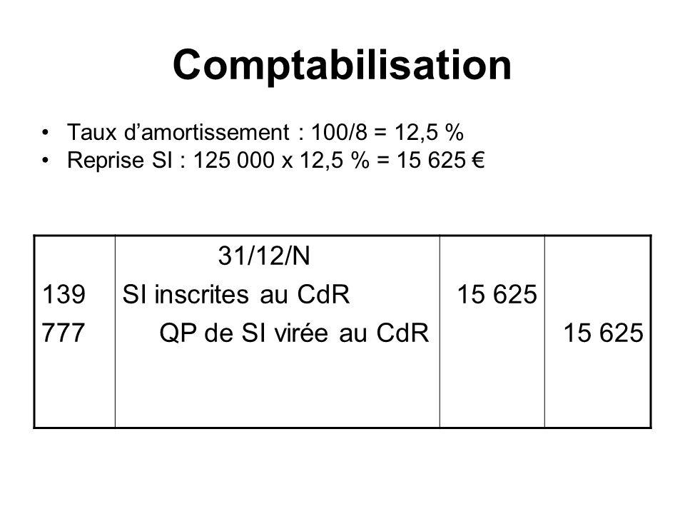 Comptabilisation Taux damortissement : 100/8 = 12,5 % Reprise SI : 125 000 x 12,5 % = 15 625 139 777 31/12/N SI inscrites au CdR QP de SI virée au CdR 15 625