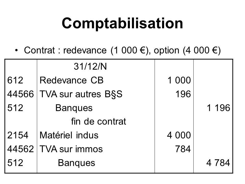 Comptabilisation Contrat : redevance (1 000 ), option (4 000 ) 612 44566 512 2154 44562 512 31/12/N Redevance CB TVA sur autres B§S Banques fin de contrat Matériel indus TVA sur immos Banques 1 000 196 4 000 784 1 196 4 784