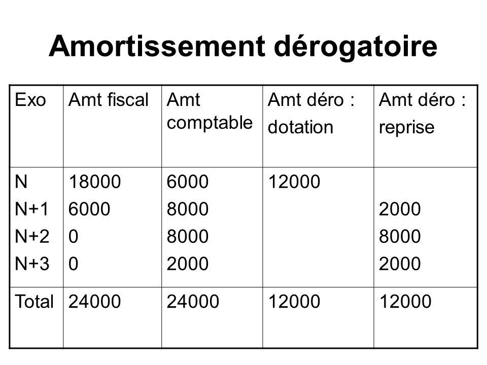 Amortissement dérogatoire ExoAmt fiscalAmt comptable Amt déro : dotation Amt déro : reprise N N+1 N+2 N+3 18000 6000 0 6000 8000 2000 12000 2000 8000 2000 Total24000 12000
