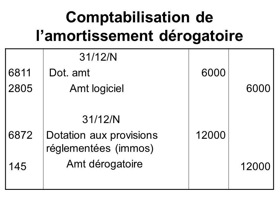 Comptabilisation de lamortissement dérogatoire 6811 2805 6872 145 31/12/N Dot.