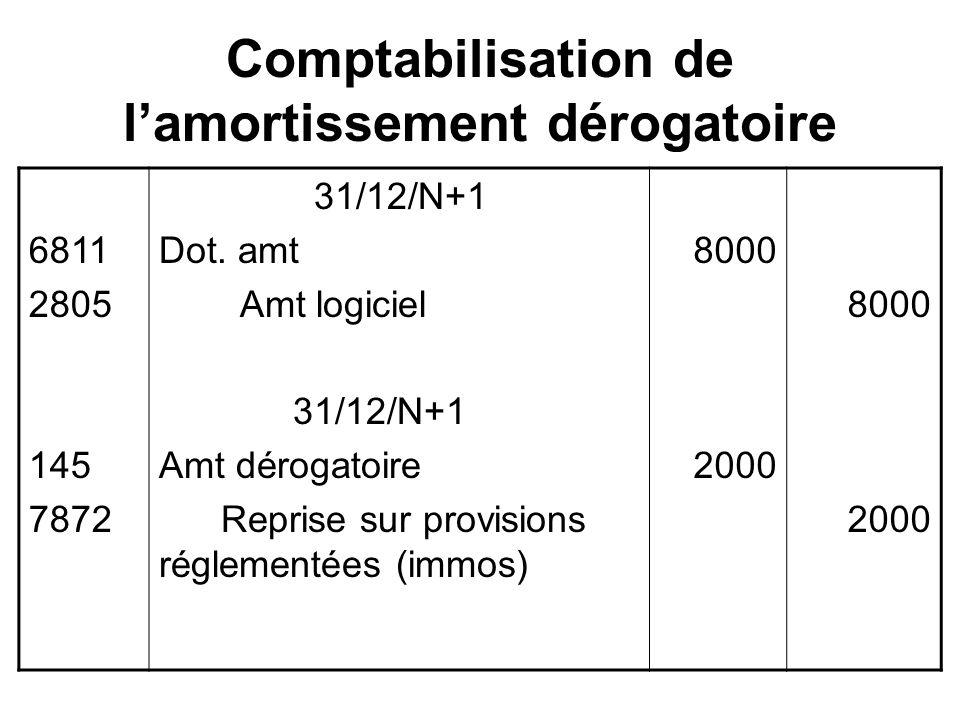 Comptabilisation de lamortissement dérogatoire 6811 2805 145 7872 31/12/N+1 Dot.