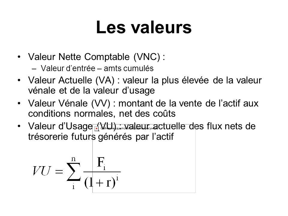 Les valeurs Valeur Nette Comptable (VNC) : –Valeur dentrée – amts cumulés Valeur Actuelle (VA) : valeur la plus élevée de la valeur vénale et de la valeur dusage Valeur Vénale (VV) : montant de la vente de lactif aux conditions normales, net des coûts Valeur dUsage (VU) : valeur actuelle des flux nets de trésorerie futurs générés par lactif