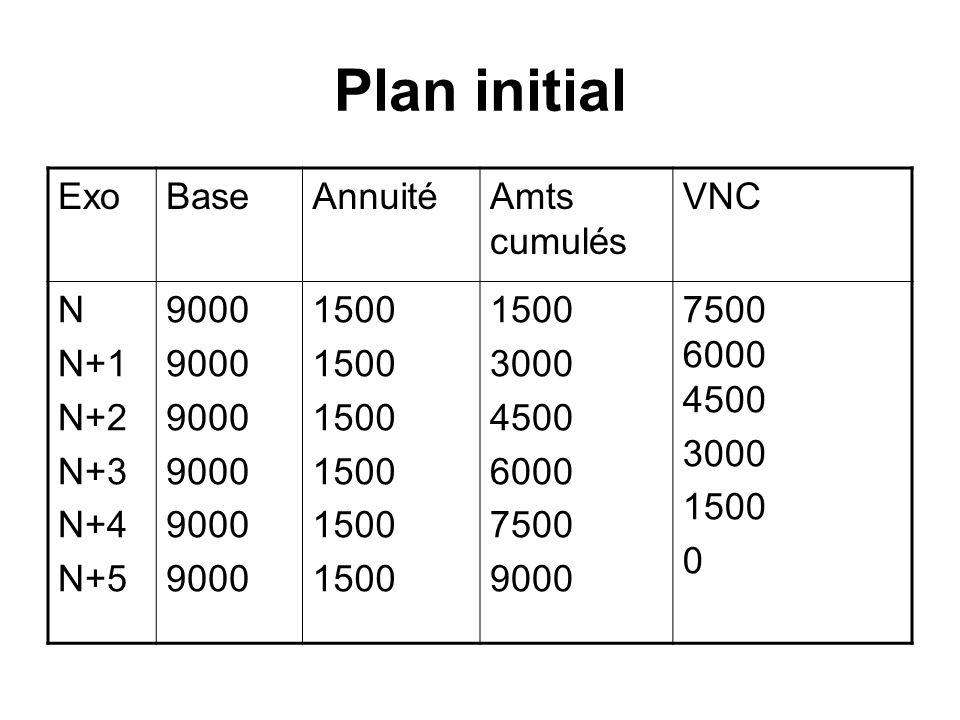 Plan initial ExoBaseAnnuitéAmts cumulés VNC N N+1 N+2 N+3 N+4 N+5 9000 1500 3000 4500 6000 7500 9000 7500 6000 4500 3000 1500 0
