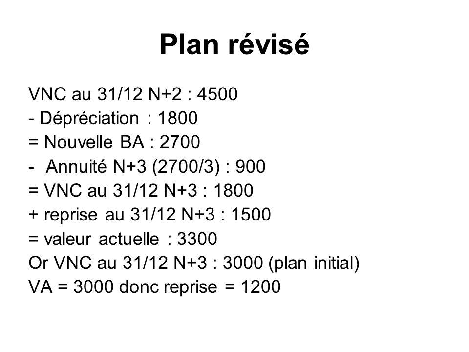 Plan révisé VNC au 31/12 N+2 : 4500 - Dépréciation : 1800 = Nouvelle BA : 2700 -Annuité N+3 (2700/3) : 900 = VNC au 31/12 N+3 : 1800 + reprise au 31/12 N+3 : 1500 = valeur actuelle : 3300 Or VNC au 31/12 N+3 : 3000 (plan initial) VA = 3000 donc reprise = 1200
