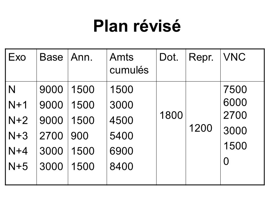 Plan révisé ExoBaseAnn.Amts cumulés Dot.Repr.VNC N N+1 N+2 N+3 N+4 N+5 9000 2700 3000 1500 900 1500 3000 4500 5400 6900 8400 1800 1200 7500 6000 2700 3000 1500 0