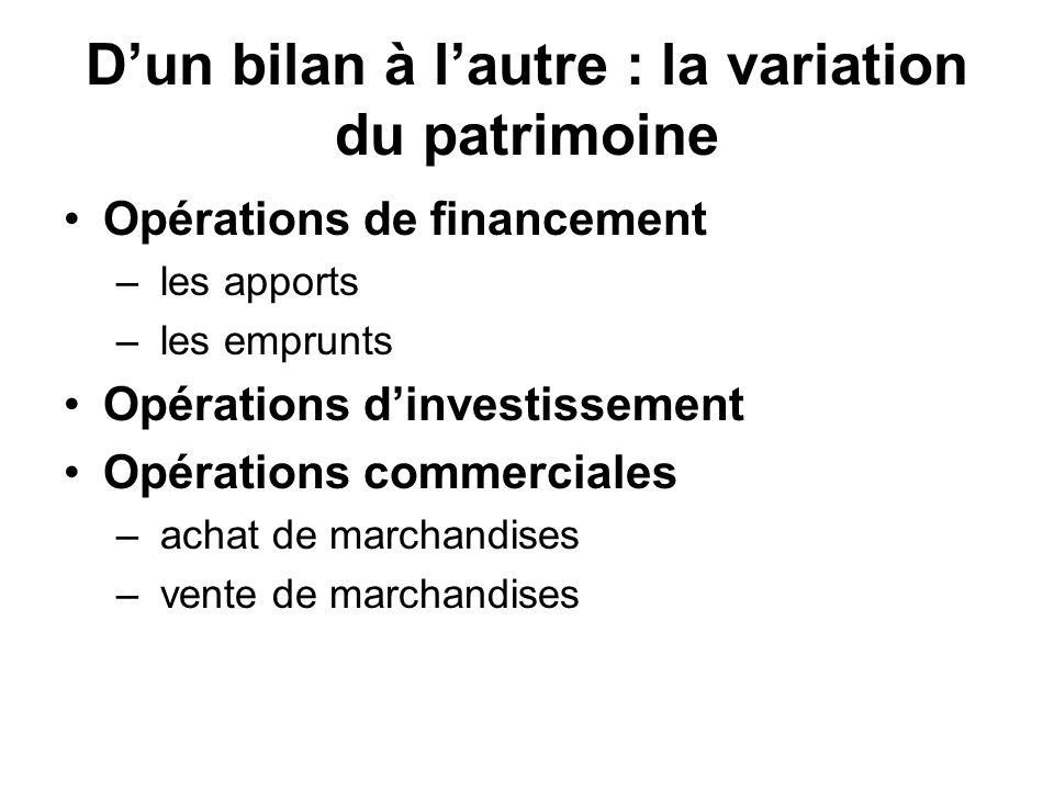 Dun bilan à lautre : la variation du patrimoine Opérations de financement – les apports – les emprunts Opérations dinvestissement Opérations commerciales – achat de marchandises – vente de marchandises