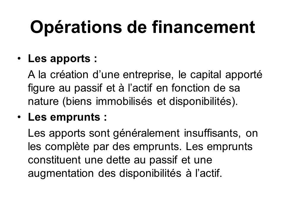Opérations de financement Les apports : A la création dune entreprise, le capital apporté figure au passif et à lactif en fonction de sa nature (biens immobilisés et disponibilités).
