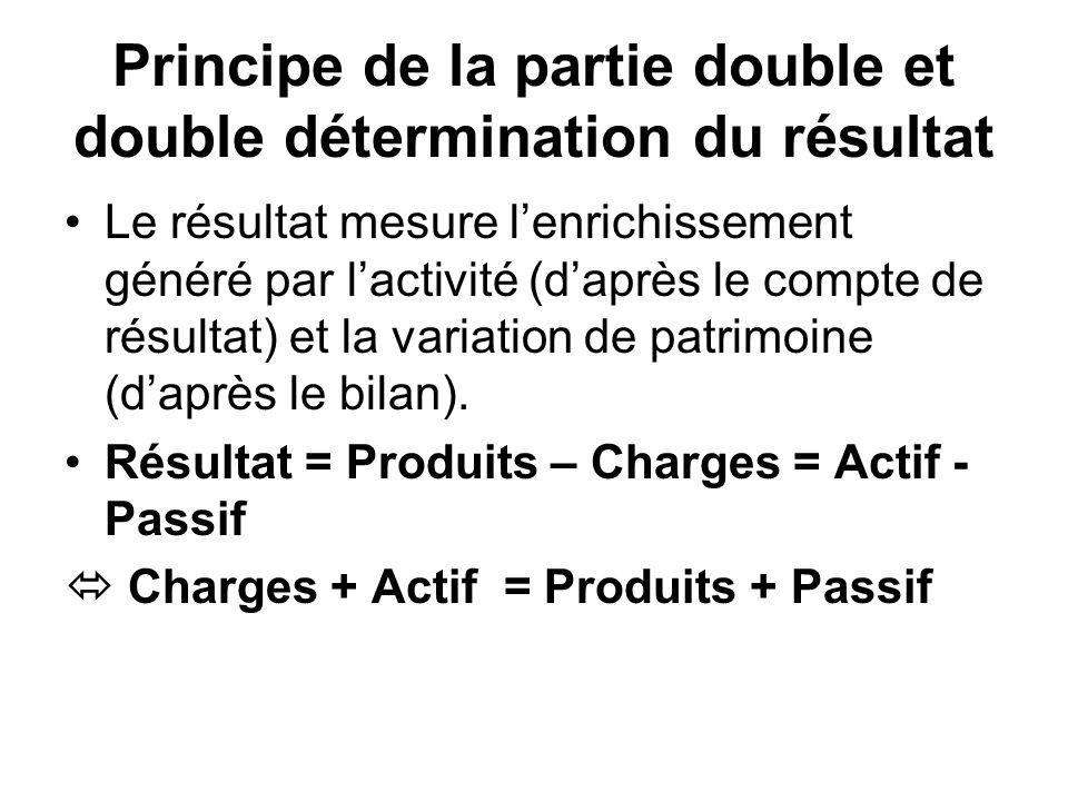 Principe de la partie double et double détermination du résultat Le résultat mesure lenrichissement généré par lactivité (daprès le compte de résultat) et la variation de patrimoine (daprès le bilan).