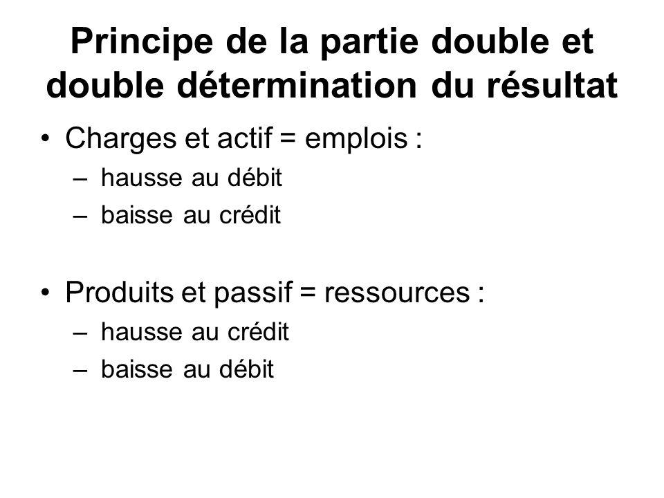 Principe de la partie double et double détermination du résultat Charges et actif = emplois : – hausse au débit – baisse au crédit Produits et passif = ressources : – hausse au crédit – baisse au débit