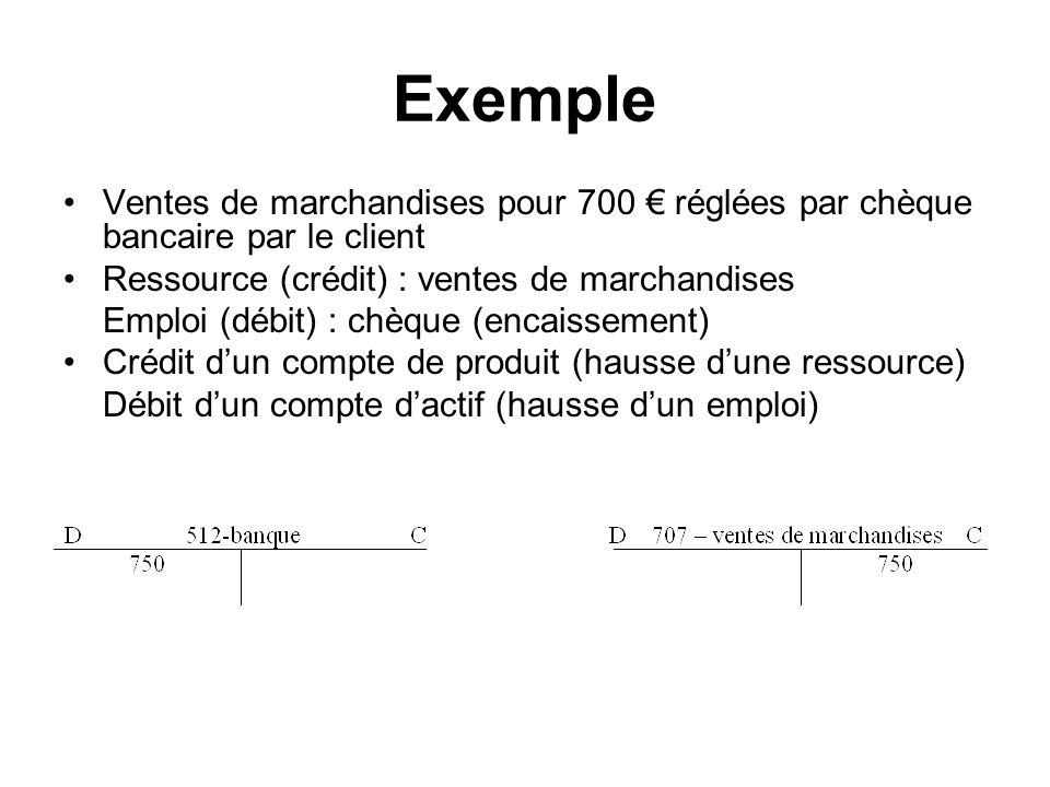 Exemple Ventes de marchandises pour 700 réglées par chèque bancaire par le client Ressource (crédit) : ventes de marchandises Emploi (débit) : chèque (encaissement) Crédit dun compte de produit (hausse dune ressource) Débit dun compte dactif (hausse dun emploi)