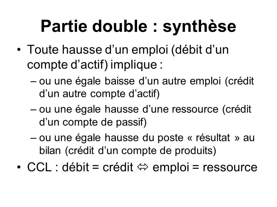 Partie double : synthèse Toute hausse dun emploi (débit dun compte dactif) implique : –ou une égale baisse dun autre emploi (crédit dun autre compte dactif) –ou une égale hausse dune ressource (crédit dun compte de passif) –ou une égale hausse du poste « résultat » au bilan (crédit dun compte de produits) CCL : débit = crédit emploi = ressource