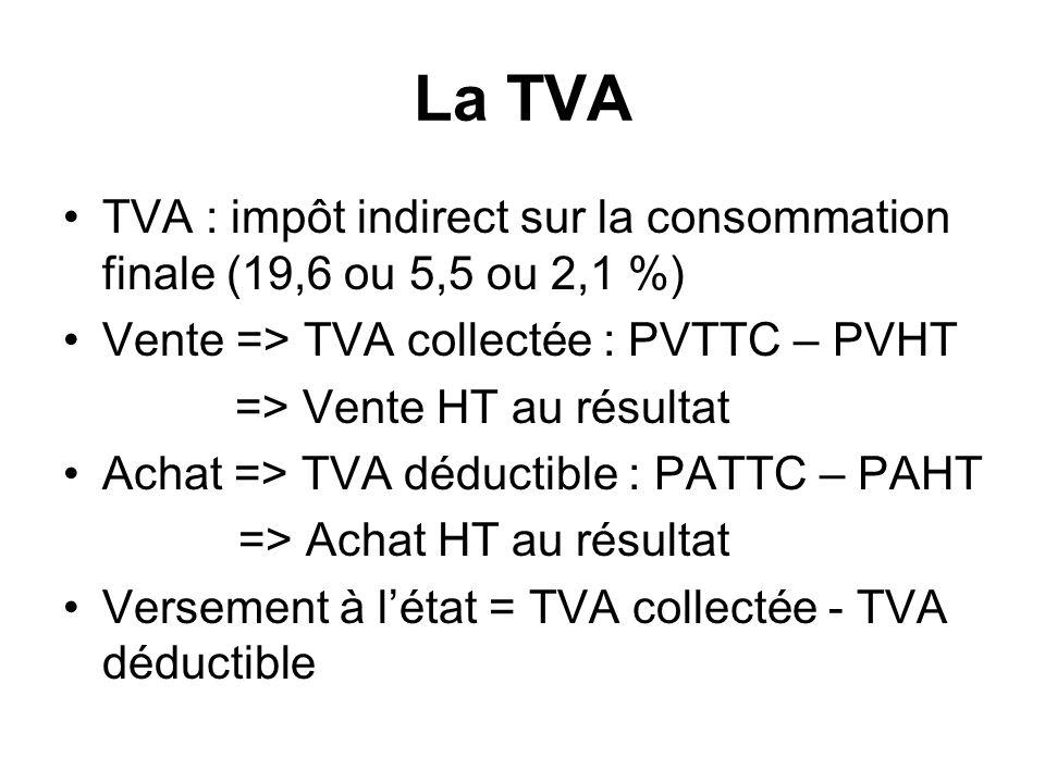 La TVA TVA : impôt indirect sur la consommation finale (19,6 ou 5,5 ou 2,1 %) Vente => TVA collectée : PVTTC – PVHT => Vente HT au résultat Achat => TVA déductible : PATTC – PAHT => Achat HT au résultat Versement à létat = TVA collectée - TVA déductible