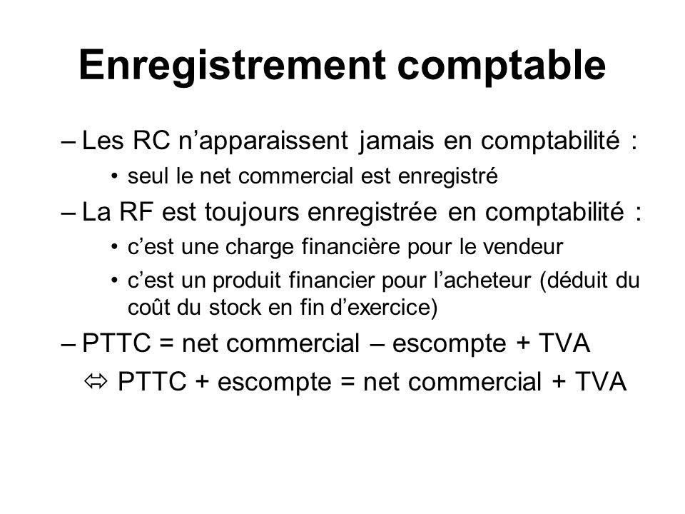 Enregistrement comptable –Les RC napparaissent jamais en comptabilité : seul le net commercial est enregistré –La RF est toujours enregistrée en comptabilité : cest une charge financière pour le vendeur cest un produit financier pour lacheteur (déduit du coût du stock en fin dexercice) –PTTC = net commercial – escompte + TVA PTTC + escompte = net commercial + TVA