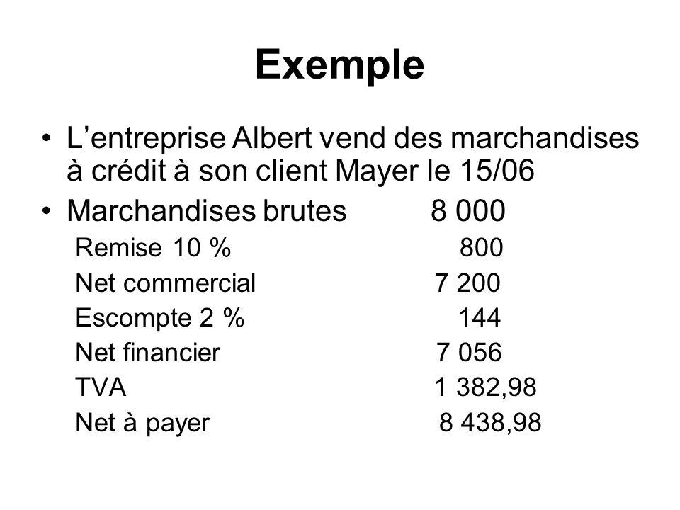 Exemple Lentreprise Albert vend des marchandises à crédit à son client Mayer le 15/06 Marchandises brutes 8 000 Remise 10 % 800 Net commercial 7 200 Escompte 2 % 144 Net financier 7 056 TVA 1 382,98 Net à payer 8 438,98
