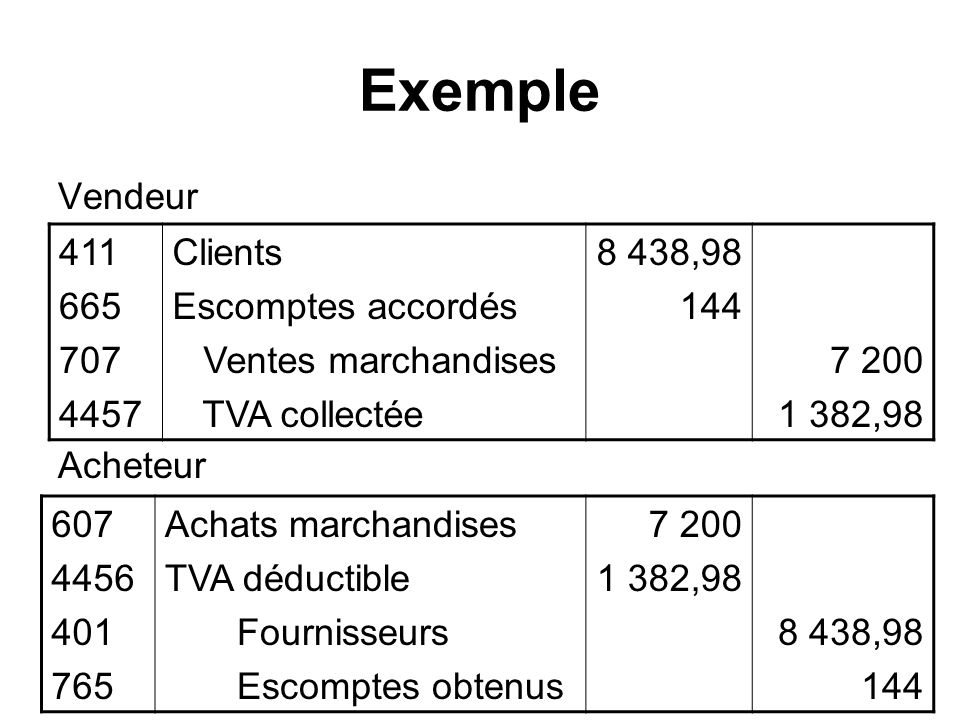 Exemple Vendeur Acheteur 411 665 707 4457 Clients Escomptes accordés Ventes marchandises TVA collectée 8 438,98 144 7 200 1 382,98 607 4456 401 765 Achats marchandises TVA déductible Fournisseurs Escomptes obtenus 7 200 1 382,98 8 438,98 144