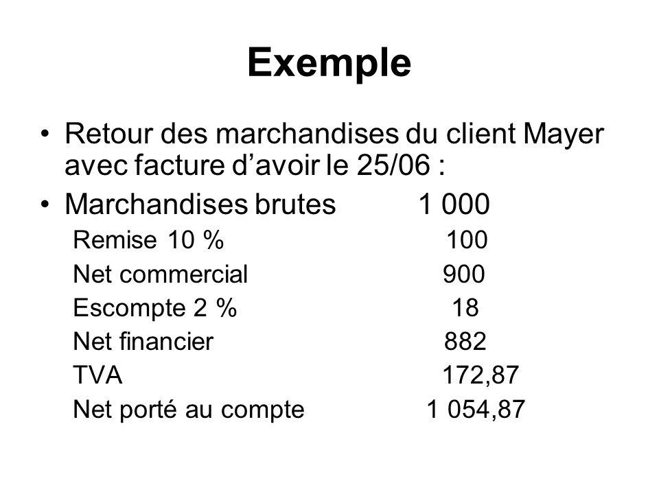 Exemple Retour des marchandises du client Mayer avec facture davoir le 25/06 : Marchandises brutes 1 000 Remise 10 % 100 Net commercial 900 Escompte 2 % 18 Net financier 882 TVA 172,87 Net porté au compte 1 054,87