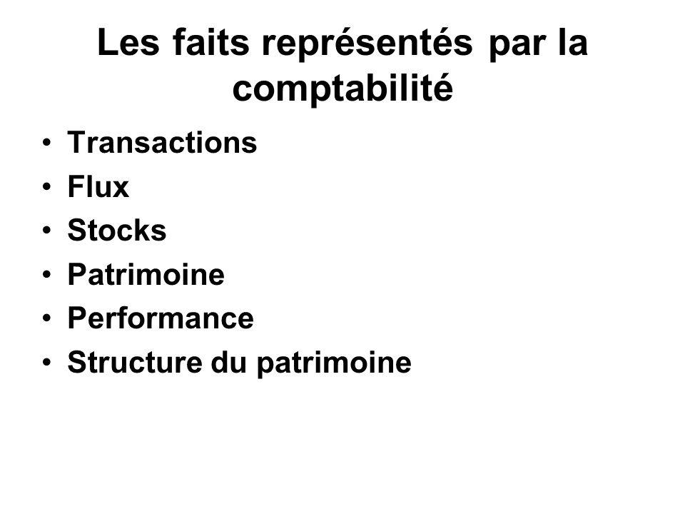Les faits représentés par la comptabilité Transactions Flux Stocks Patrimoine Performance Structure du patrimoine