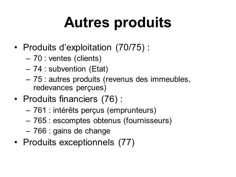 Autres produits Produits dexploitation (70/75) : –70 : ventes (clients) –74 : subvention (Etat) –75 : autres produits (revenus des immeubles, redevances perçues) Produits financiers (76) : –761 : intérêts perçus (emprunteurs) –765 : escomptes obtenus (fournisseurs) –766 : gains de change Produits exceptionnels (77)