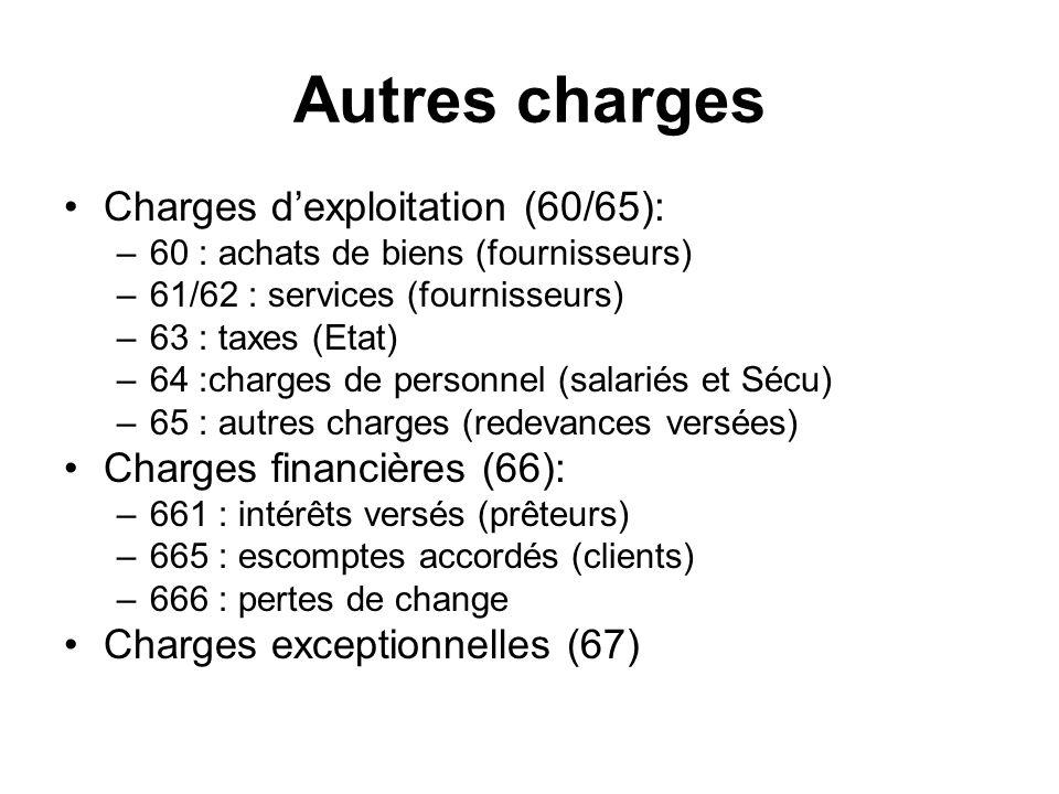 Autres charges Charges dexploitation (60/65): –60 : achats de biens (fournisseurs) –61/62 : services (fournisseurs) –63 : taxes (Etat) –64 :charges de personnel (salariés et Sécu) –65 : autres charges (redevances versées) Charges financières (66): –661 : intérêts versés (prêteurs) –665 : escomptes accordés (clients) –666 : pertes de change Charges exceptionnelles (67)