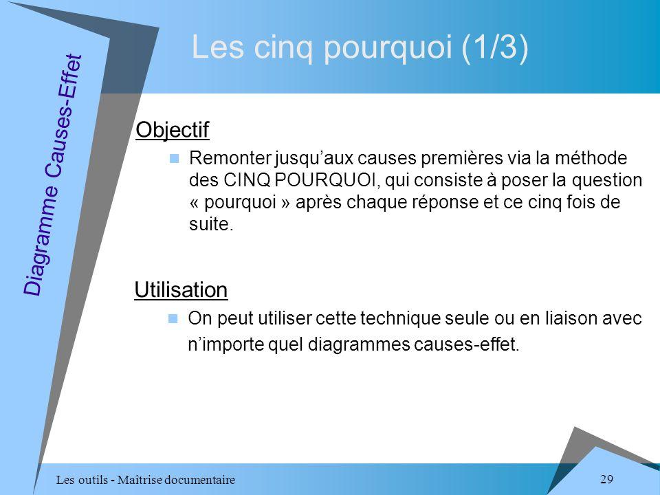Les outils - Maîtrise documentaire 29 Les cinq pourquoi (1/3) Diagramme Causes-Effet Objectif Remonter jusquaux causes premières via la méthode des CINQ POURQUOI, qui consiste à poser la question « pourquoi » après chaque réponse et ce cinq fois de suite.