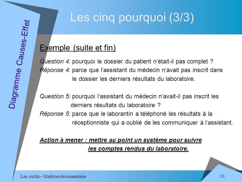 Les outils - Maîtrise documentaire 31 Les cinq pourquoi (3/3) Diagramme Causes-Effet Exemple (suite et fin) Question 4: pourquoi le dossier du patient nétait-il pas complet .