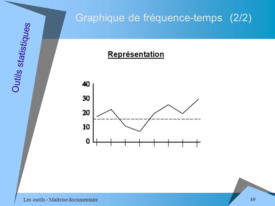 Les outils - Maîtrise documentaire 49 Graphique de fréquence-temps (2/2) Représentation Outils statistiques