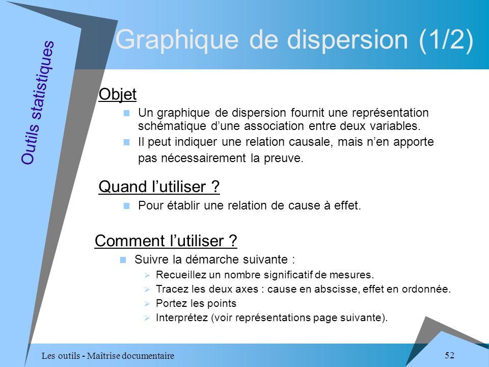 Les outils - Maîtrise documentaire 52 Objet Un graphique de dispersion fournit une représentation schématique dune association entre deux variables.