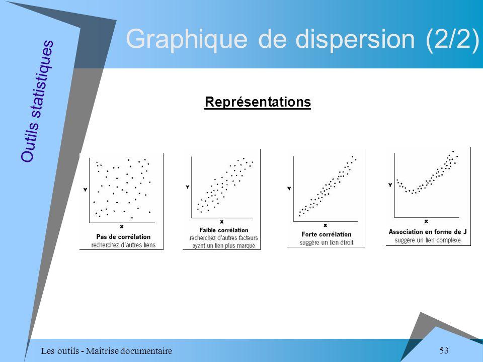 Les outils - Maîtrise documentaire 53 Graphique de dispersion (2/2) Représentations Outils statistiques