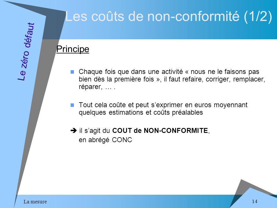 La mesure 14 Les coûts de non-conformité (1/2) Principe Chaque fois que dans une activité « nous ne le faisons pas bien dès la première fois », il faut refaire, corriger, remplacer, réparer, ….