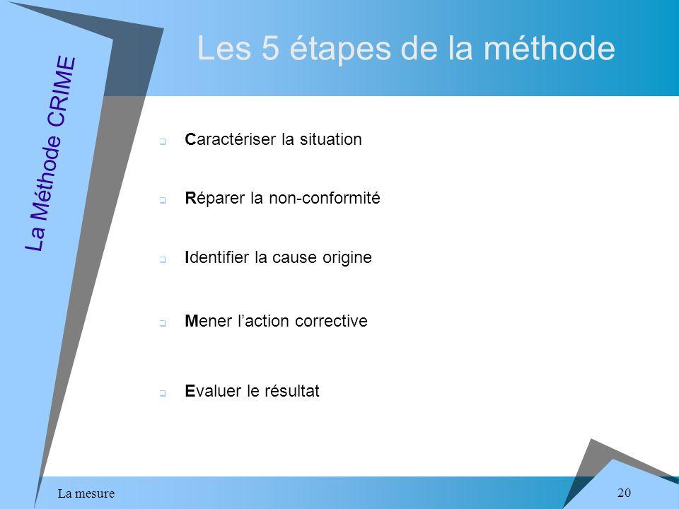 La mesure 20 Les 5 étapes de la méthode La Méthode CRIME Caractériser la situation Réparer la non-conformité Identifier la cause origine Mener laction corrective Evaluer le résultat