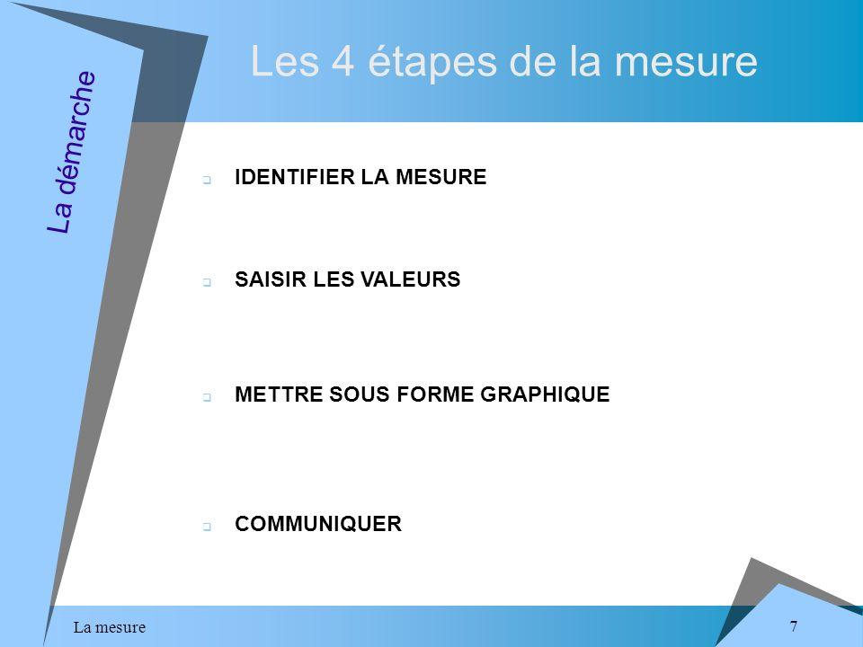 La mesure 7 Les 4 étapes de la mesure La démarche IDENTIFIER LA MESURE SAISIR LES VALEURS METTRE SOUS FORME GRAPHIQUE COMMUNIQUER