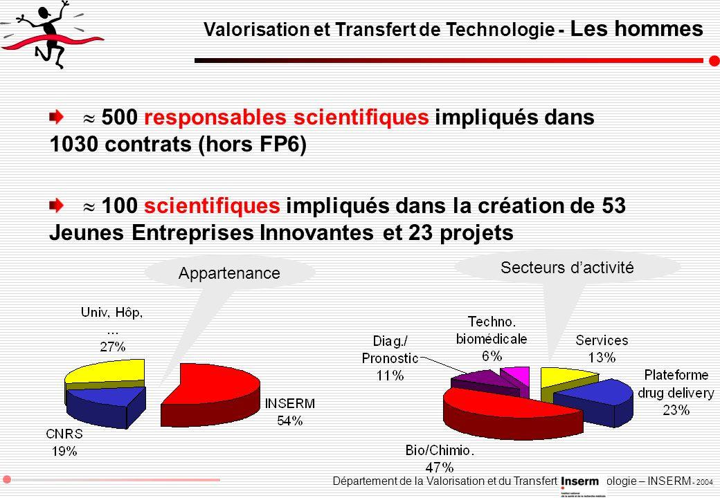 Département de la Valorisation et du Transfert de Technologie – INSERM - 2004 Valorisation et Transfert de Technologie - Les hommes 500 responsables s