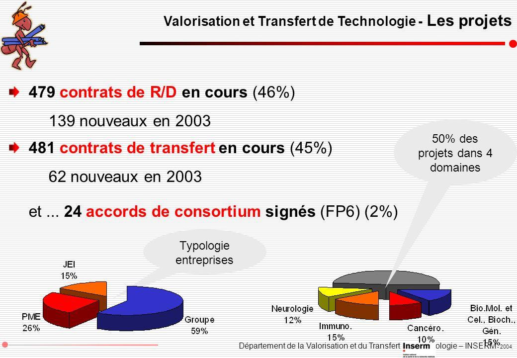 Département de la Valorisation et du Transfert de Technologie – INSERM - 2004 Typologie entreprises Valorisation et Transfert de Technologie - Les pro