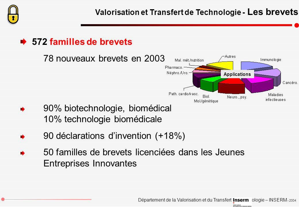 Département de la Valorisation et du Transfert de Technologie – INSERM - 2004 Valorisation et Transfert de Technologie - Les brevets 572 familles de b